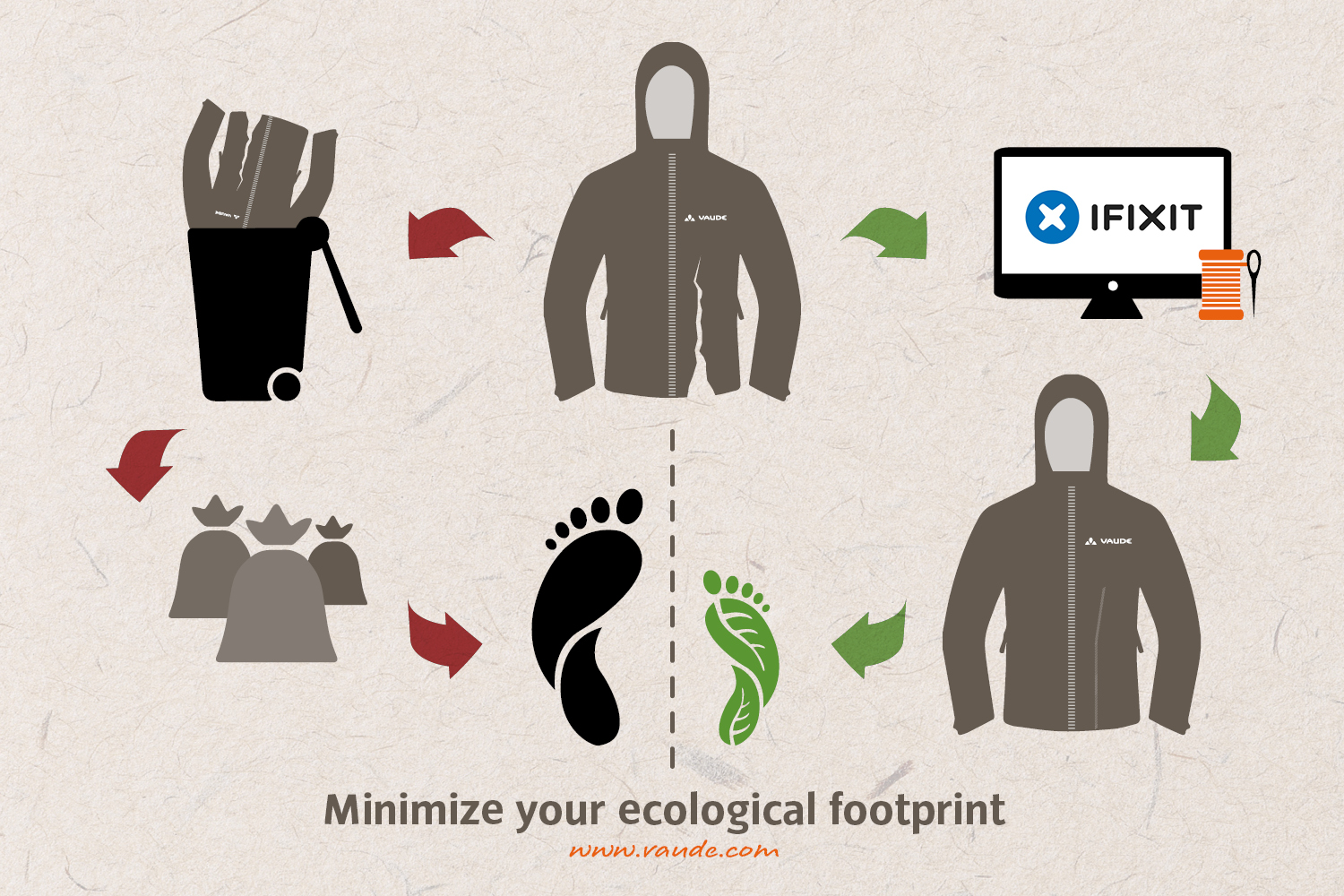 Minimize your ecological footprint