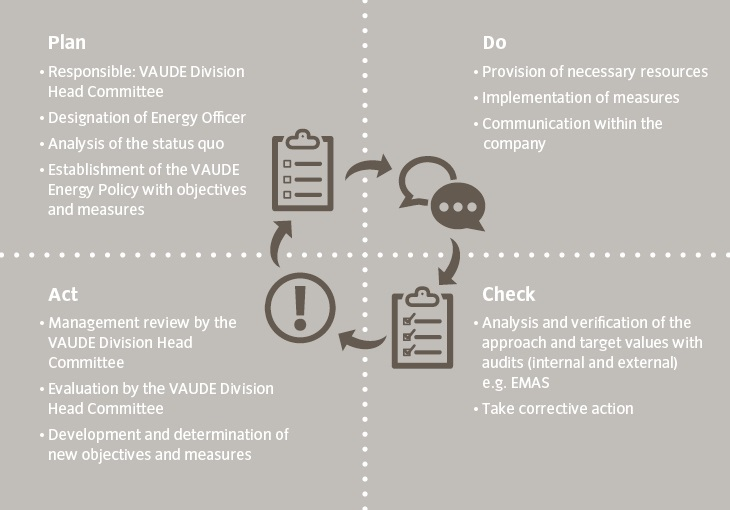 Implementation of the VAUDE energy management with the plan-do-check-act principle